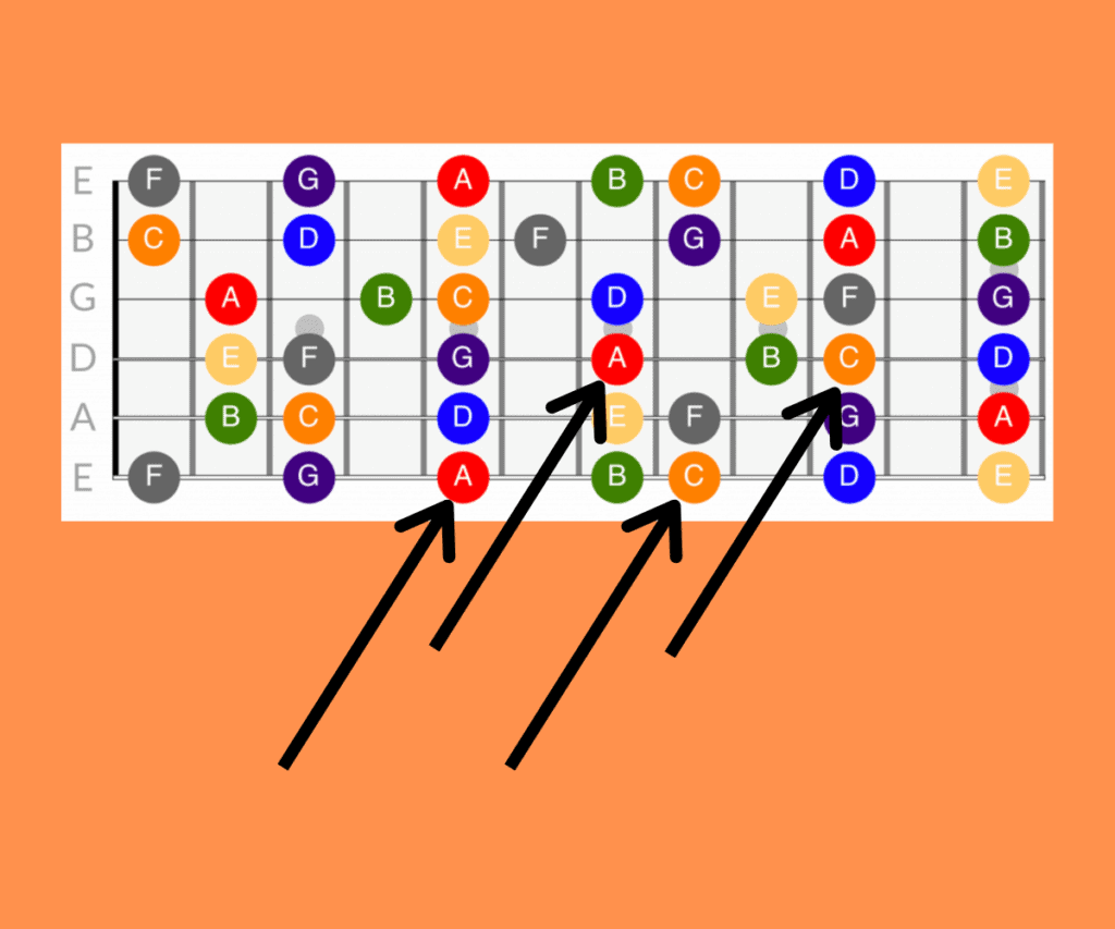 How To EASILY Find & Remember Fretboard Notes on Guitar